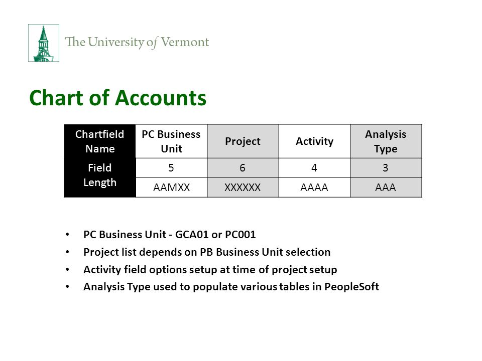 PC Business Unit - GCA01 or PC001 Project list depends on PB Business Unit selection Activity field options setup at time of project setup Analysis Type used to populate various tables in PeopleSoft Chartfield Name PC Business Unit ProjectActivity Analysis Type Field Length 5643 AAMXXXXXXXXAAAAAAA Chart of Accounts