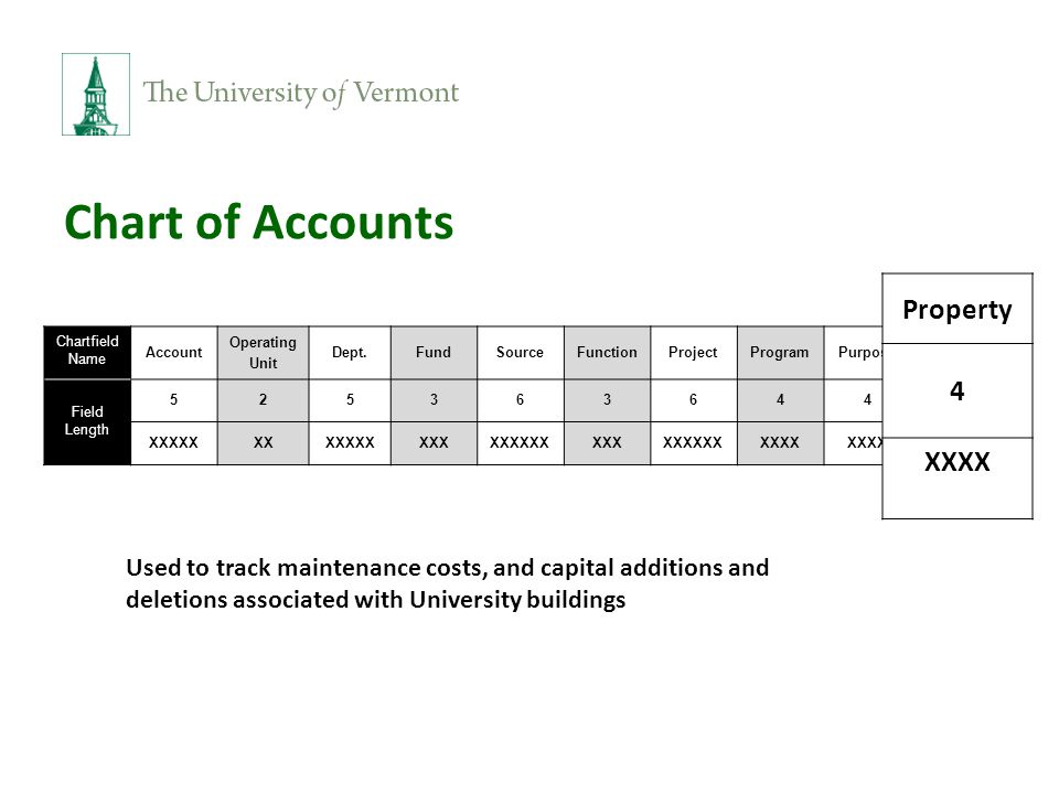 Chart of Accounts Chartfield Name Account Operating Unit Dept.FundSourceFunctionProjectProgramPurposeProperty Field Length 5253636444 XXXXXXXXXXXXXXXXXXXXXXXXXXXXXXXXXX Property 4 XXXX Used to track maintenance costs, and capital additions and deletions associated with University buildings