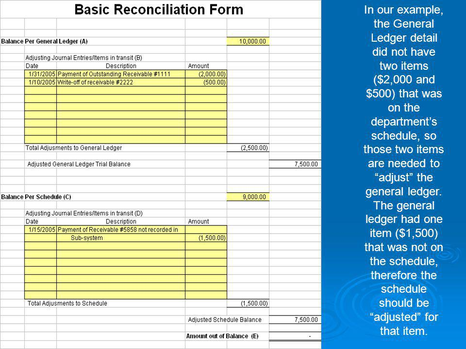 In our example, the General Ledger detail did not have two items ($2,000 and $500) that was on the department's schedule, so those two items are needed to adjust the general ledger.