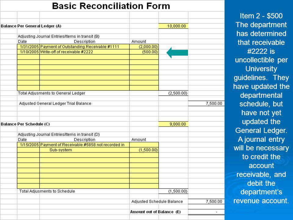 Item 2 - $500 The department has determined that receivable #2222 is uncollectible per University guidelines. They have updated the departmental sched