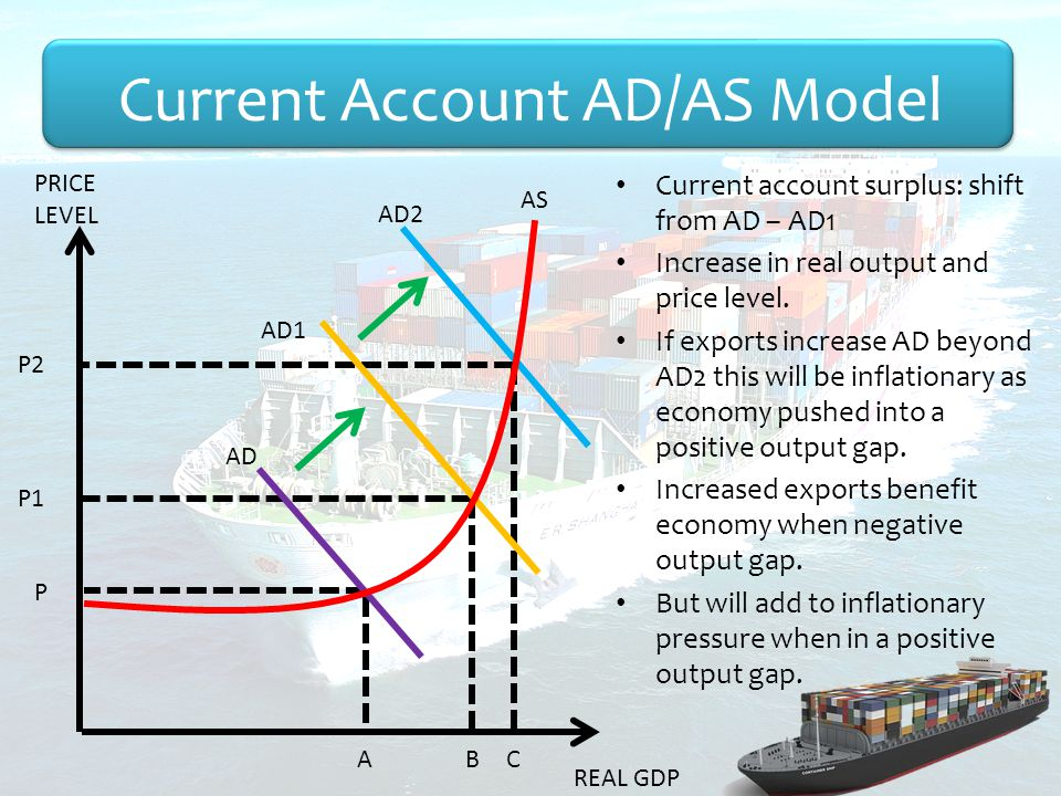 Current account surplus: shift from AD – AD1 Increase in real output and price level.