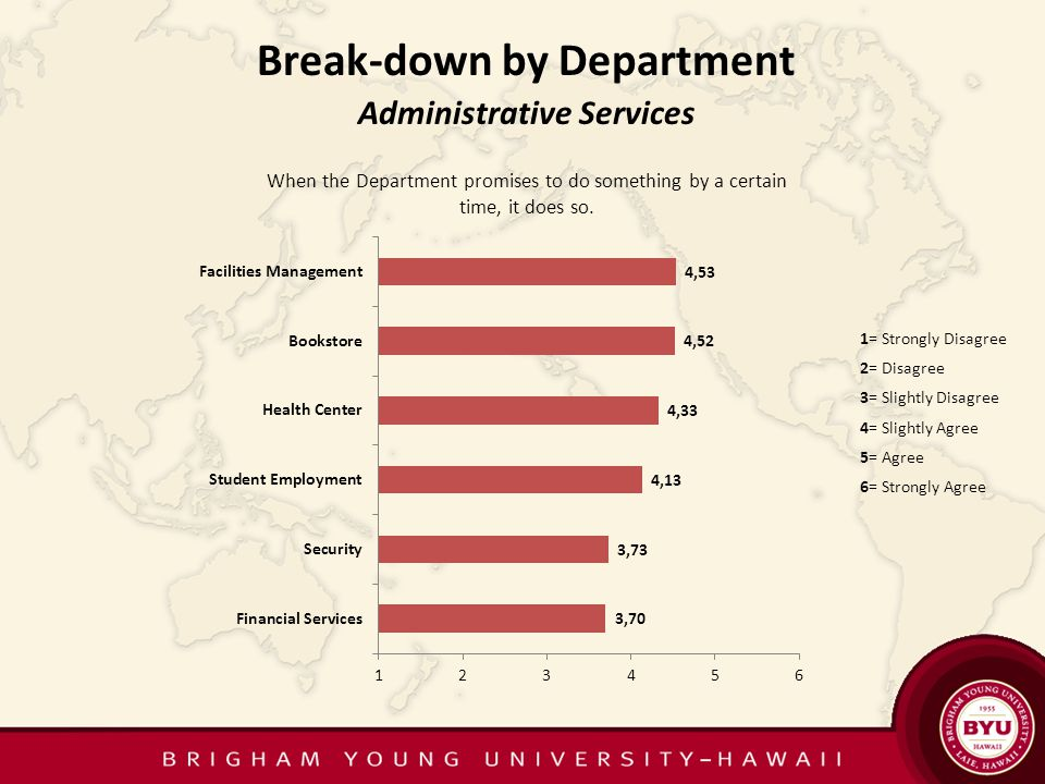 Administrative Services 1= Strongly Disagree 2= Disagree 3= Slightly Disagree 4= Slightly Agree 5= Agree 6= Strongly Agree Break-down by Department