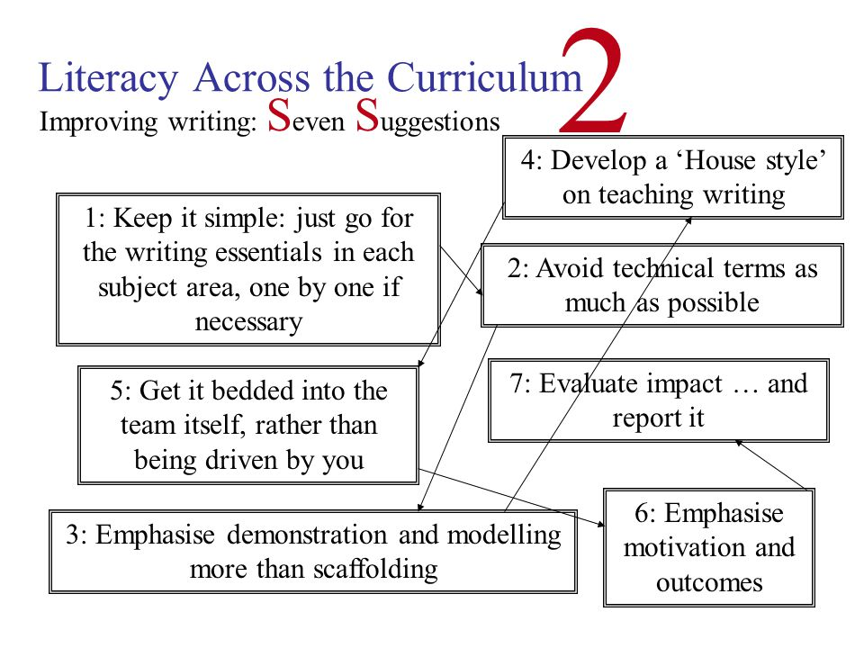 Literacy Across the Curriculum 2 What progress have you made on writing so far in your own school