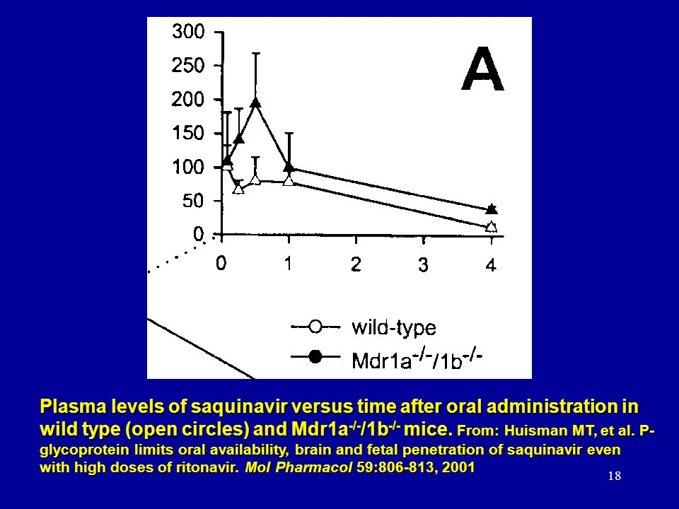 18 Plasma levels of saquinavir versus time after oral administration in wild type (open circles) and Mdr1a -/- /1b -/- mice. From: Huisman MT, et al.