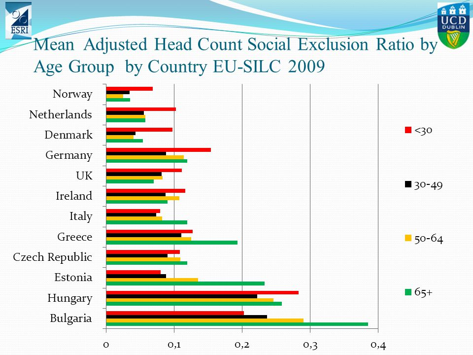 Mean Adjusted Head Count Social Exclusion Ratio by Age Group by Country EU-SILC 2009