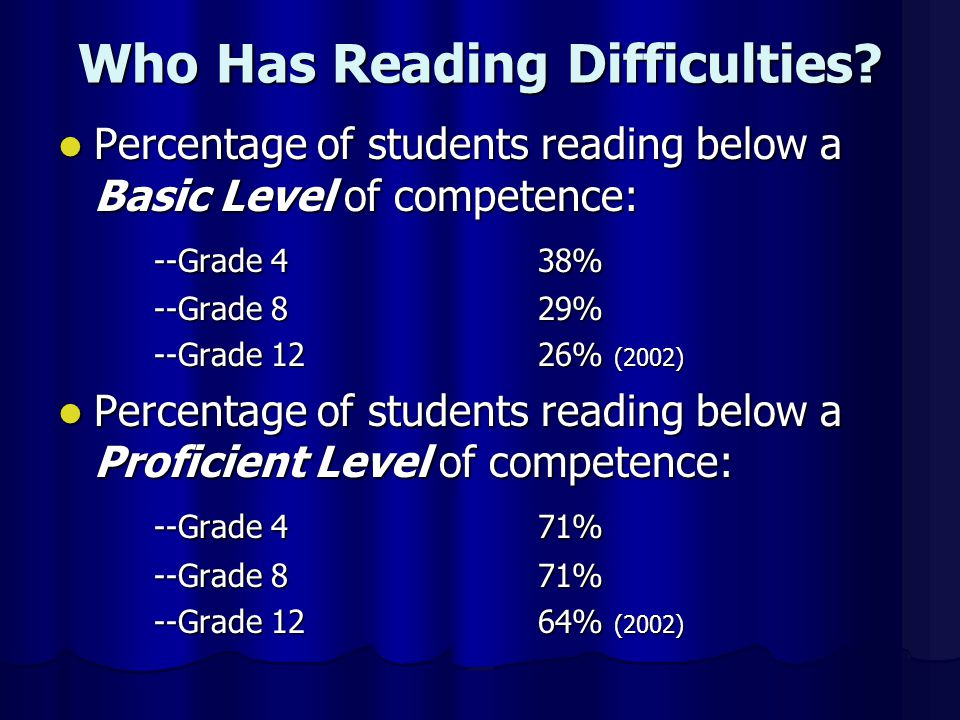 Who Has Reading Difficulties.