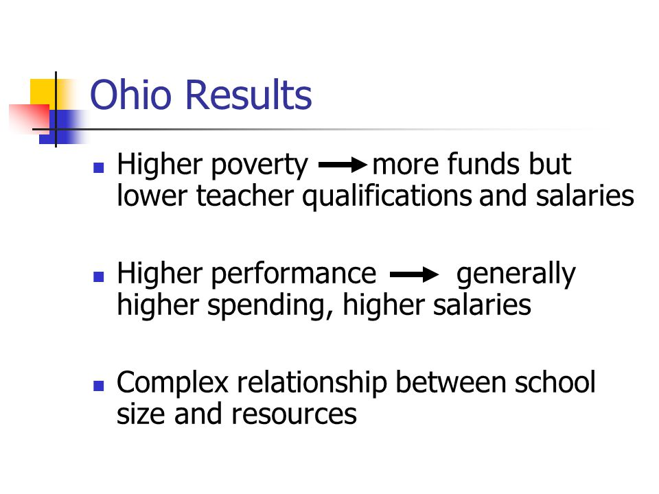 Ohio Results Higher poverty more funds but lower teacher qualifications and salaries Higher performance generally higher spending, higher salaries Complex relationship between school size and resources