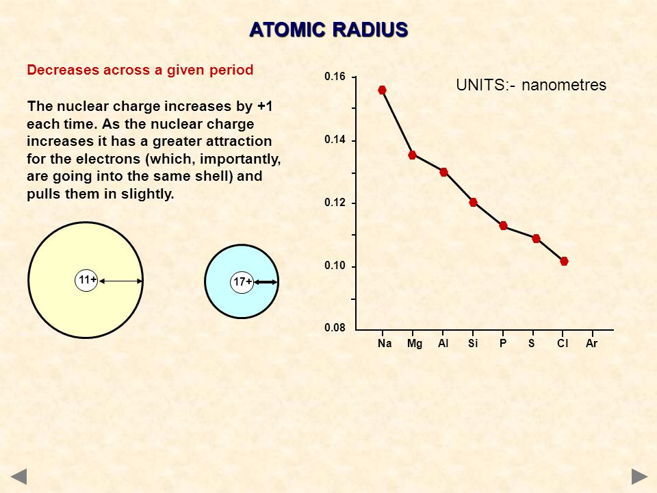 Na Mg Al Si P S Cl Ar 0.16 0.14 0.12 0.10 0.08 Decreases across a given period The nuclear charge increases by +1 each time.