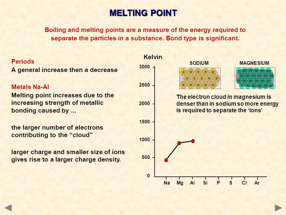 Na Mg Al Si P S Cl Ar 3000 2500 2000 1500 1000 500 0 Boiling and melting points are a measure of the energy required to separate the particles in a substance.