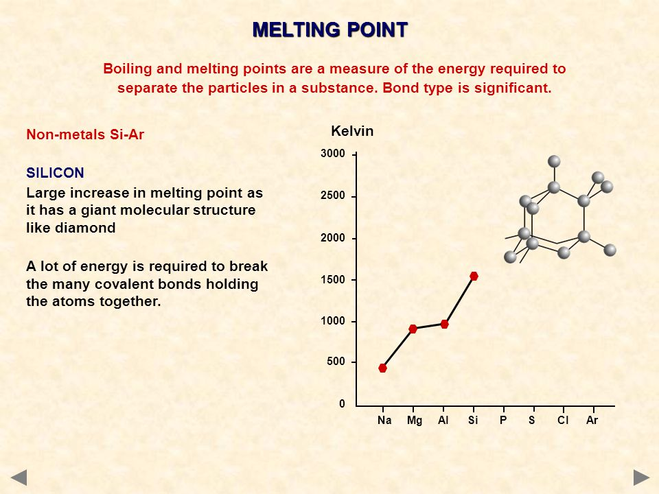 MELTING POINT Na Mg Al Si P S Cl Ar 3000 2500 2000 1500 1000 500 0 Boiling and melting points are a measure of the energy required to separate the particles in a substance.