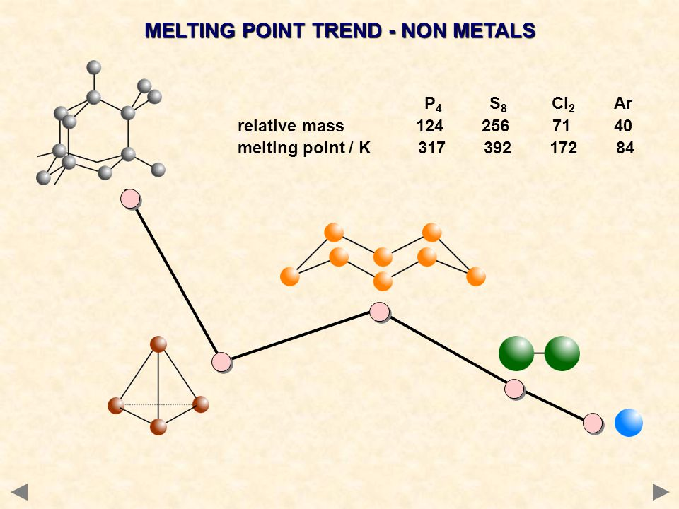 MELTING POINT TREND - NON METALS P 4 S 8 Cl 2 Ar relative mass 124 256 71 40 melting point / K 317 392 172 84
