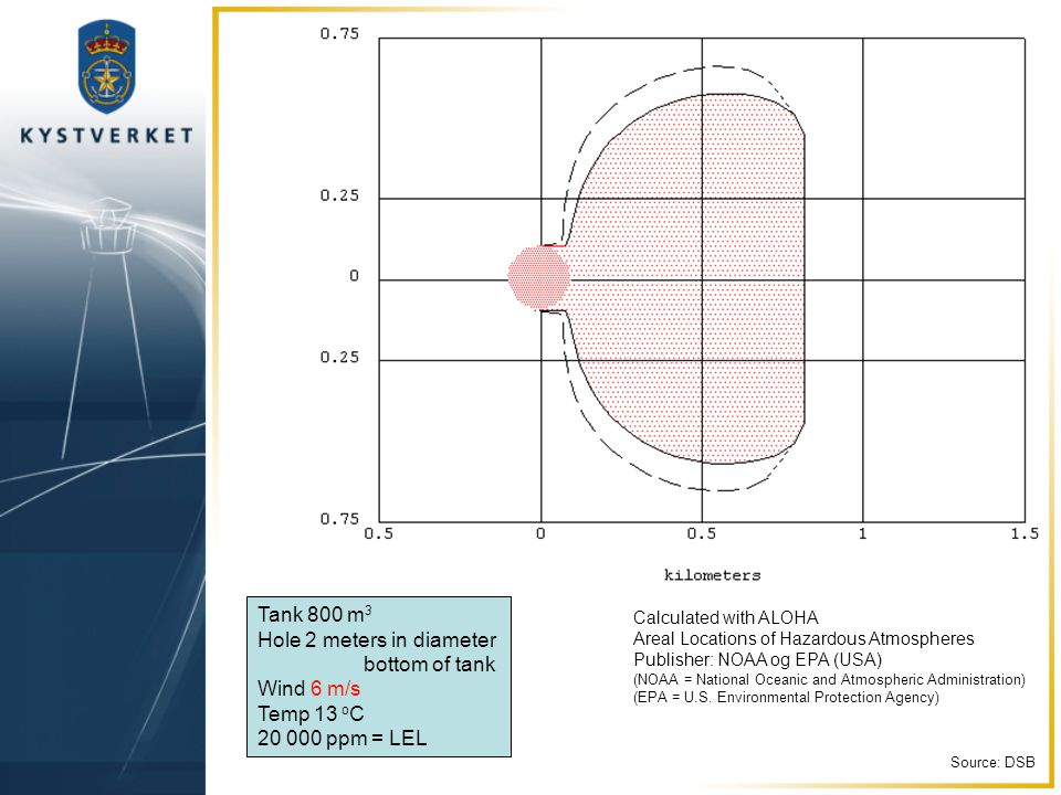 Tank 800 m 3 Hole 2 meters in diameter bottom of tank Wind 6 m/s Temp 13 o C 20 000 ppm = LEL Calculated with ALOHA Areal Locations of Hazardous Atmospheres Publisher: NOAA og EPA (USA) (NOAA = National Oceanic and Atmospheric Administration) (EPA = U.S.