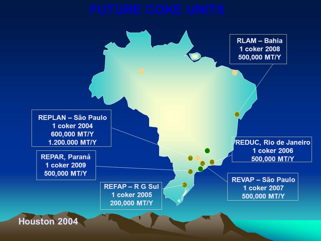 FUTURE COKE UNITS Houston 2004 REFAP – R G Sul 1 coker 2005 200,000 MT/Y RLAM – Bahia 1 coker 2008 500,000 MT/Y REDUC, Rio de Janeiro 1 coker 2006 500,000 MT/Y REVAP – São Paulo 1 coker 2007 500,000 MT/Y REPLAN – São Paulo 1 coker 2004 600,000 MT/Y 1.200.000 MT/Y REPAR, Paraná 1 coker 2009 500,000 MT/Y