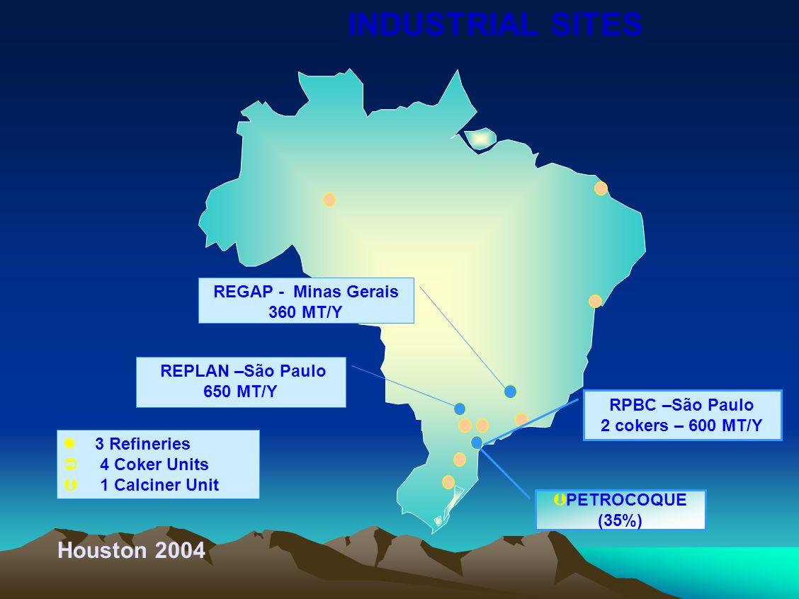 3 Refineries  4 Coker Units  1 Calciner Unit RPBC –São Paulo 2 cokers – 600 MT/Y REGAP - Minas Gerais 360 MT/Y REPLAN –São Paulo 650 MT/Y  PETROCOQUE (35%) Houston 2004 INDUSTRIAL SITES