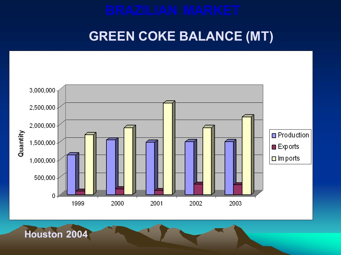 Petcoke exports by Petrobras anode grade and calcined (MT) Houston 2004