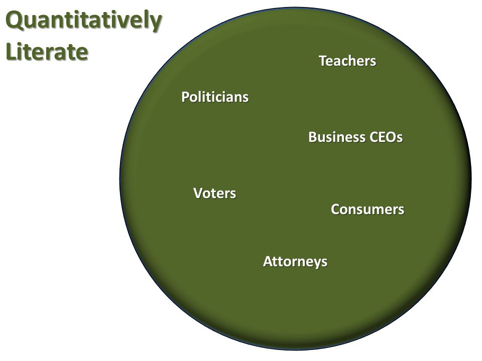 Politicians Business CEOs Attorneys Voters Consumers Teachers Quantitatively Literate