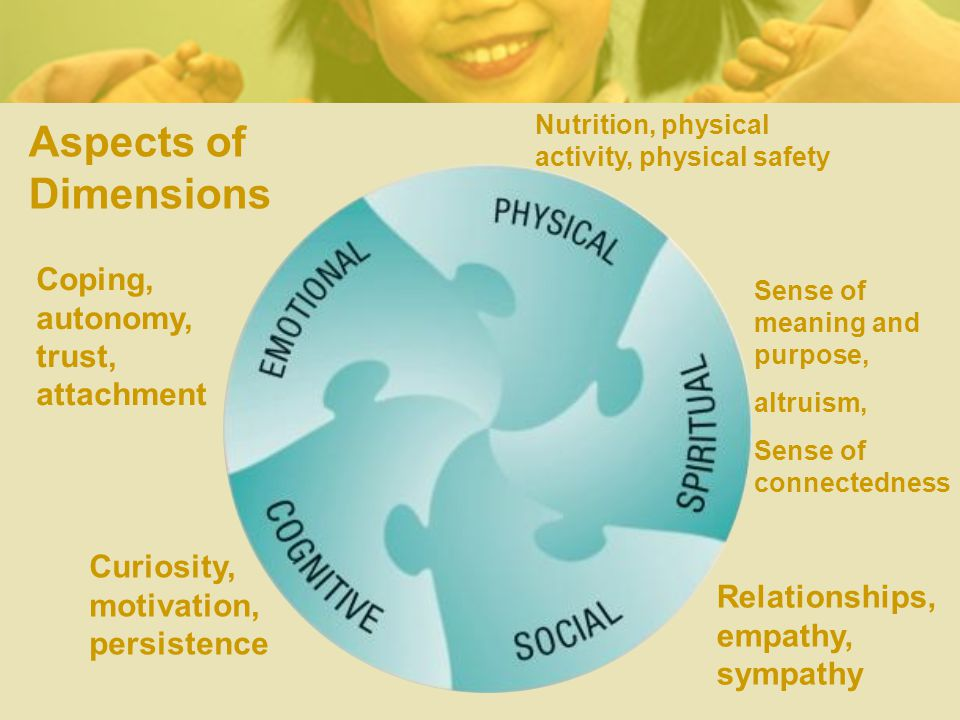 Aspects of Dimensions Sense of meaning and purpose, altruism, Sense of connectedness Coping, autonomy, trust, attachment Curiosity, motivation, persistence Relationships, empathy, sympathy Nutrition, physical activity, physical safety