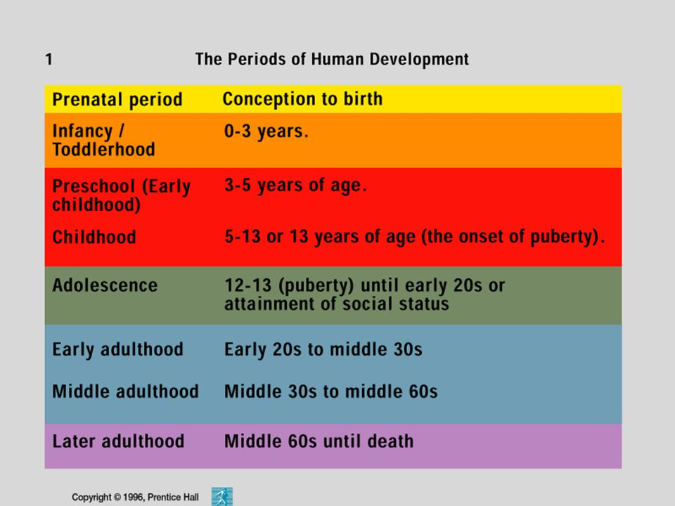 An important thing to remember about these age ranges is that individual differences exist.