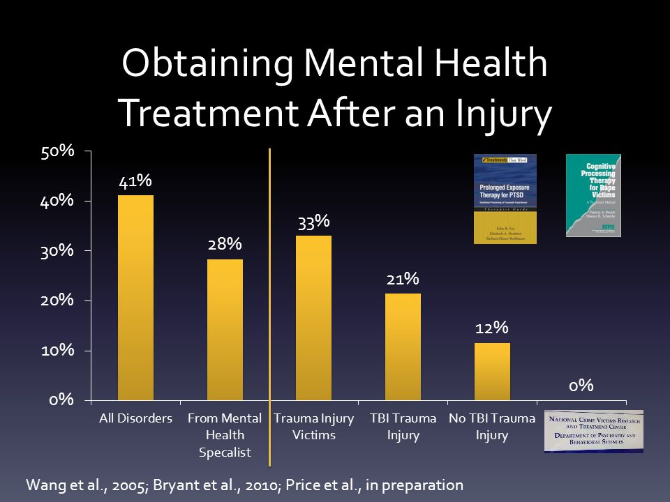 Obtaining Mental Health Treatment After an Injury Wang et al., 2005; Bryant et al., 2010; Price et al., in preparation