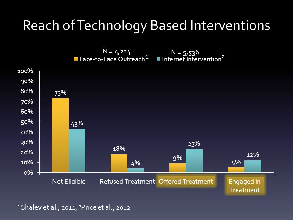 Reach of Technology Based Interventions 1 2 1 Shalev et al., 2011; 2 Price et al., 2012 N = 4,224 N = 5,536