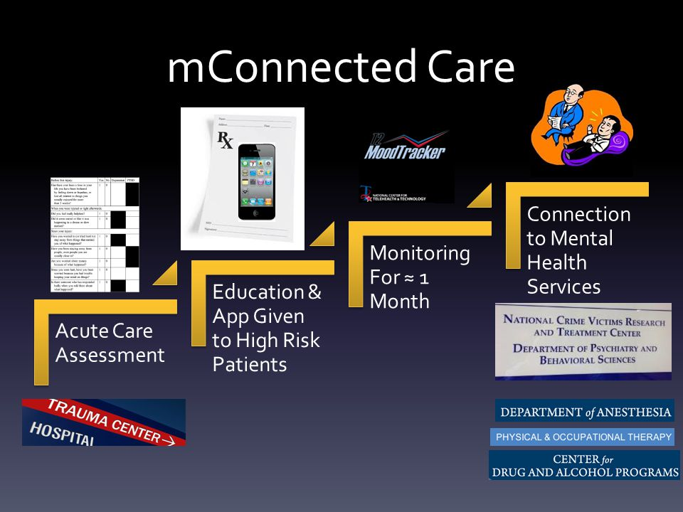 mConnected Care Acute Care Assessment Education & App Given to High Risk Patients Monitoring For ≈ 1 Month Connection to Mental Health Services