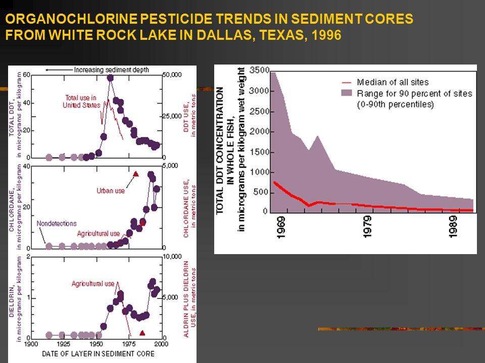 ORGANOCHLORINE PESTICIDE TRENDS IN SEDIMENT CORES FROM WHITE ROCK LAKE IN DALLAS, TEXAS, 1996