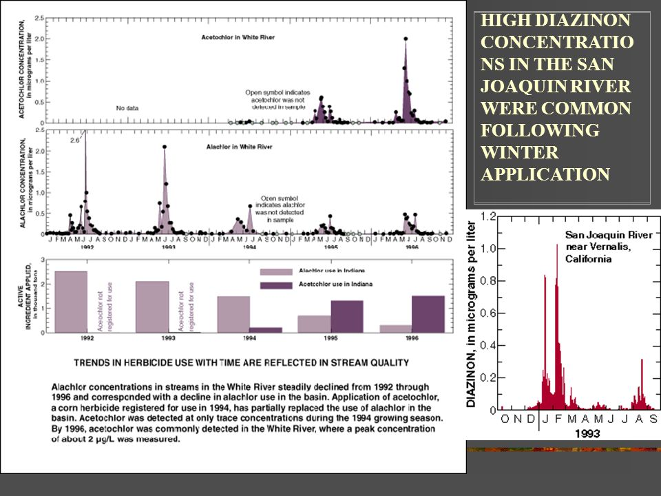 HIGH DIAZINON CONCENTRATIO NS IN THE SAN JOAQUIN RIVER WERE COMMON FOLLOWING WINTER APPLICATION