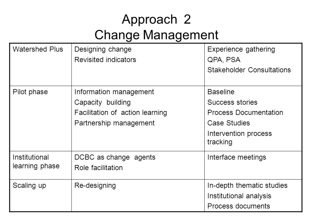 Approach 2 Change Management Watershed PlusDesigning change Revisited indicators Experience gathering QPA, PSA Stakeholder Consultations Pilot phaseInformation management Capacity building Facilitation of action learning Partnership management Baseline Success stories Process Documentation Case Studies Intervention process tracking Institutional learning phase DCBC as change agents Role facilitation Interface meetings Scaling upRe-designingIn-depth thematic studies Institutional analysis Process documents