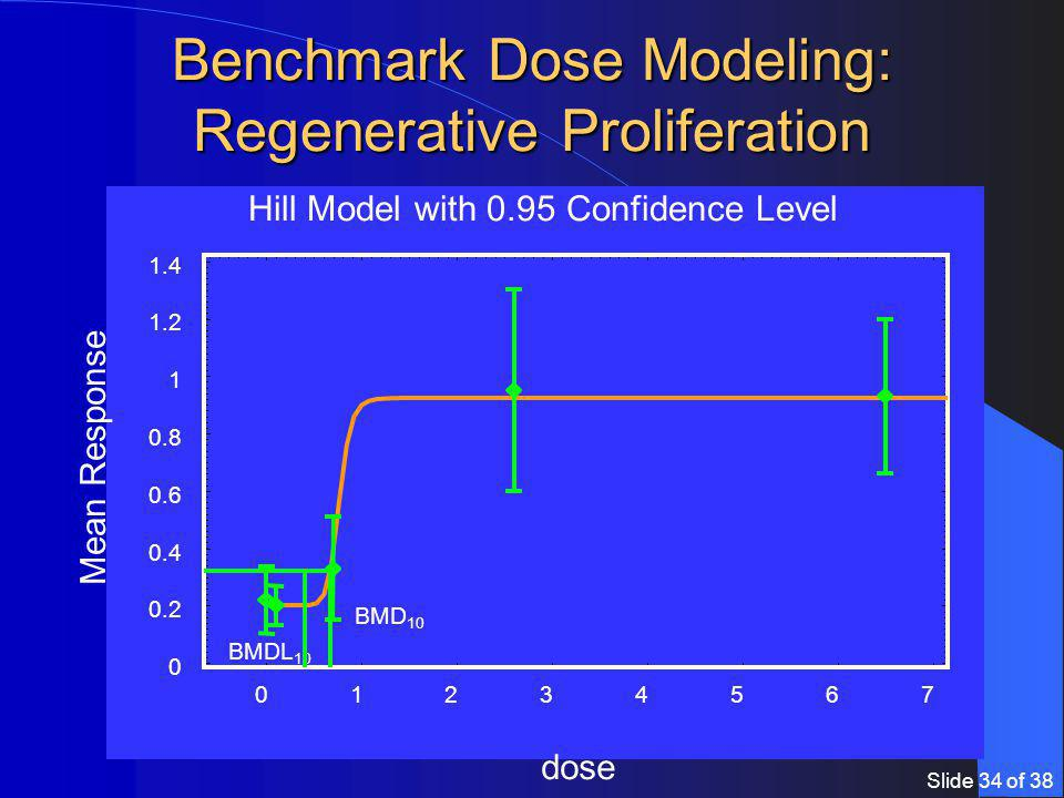 Slide 34 of 38 1234567 Mean Response dose Hill Model with 0.95 Confidence Level BMD 10 BMDL 10 Benchmark Dose Modeling: Regenerative Proliferation
