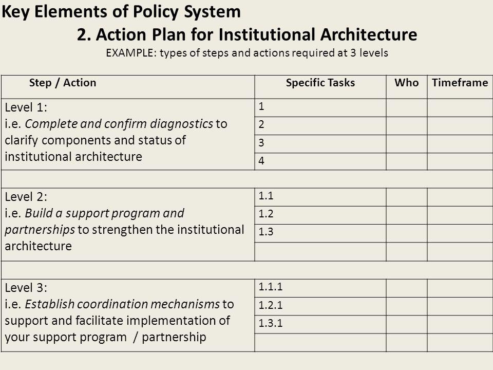 Step / ActionSpecific TasksWhoTimeframe Level 1: i.e.