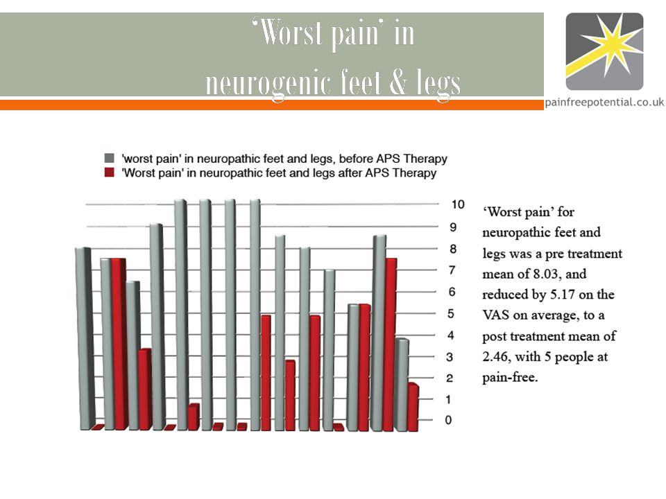 ' Worst pain' in neurogenic feet & legs