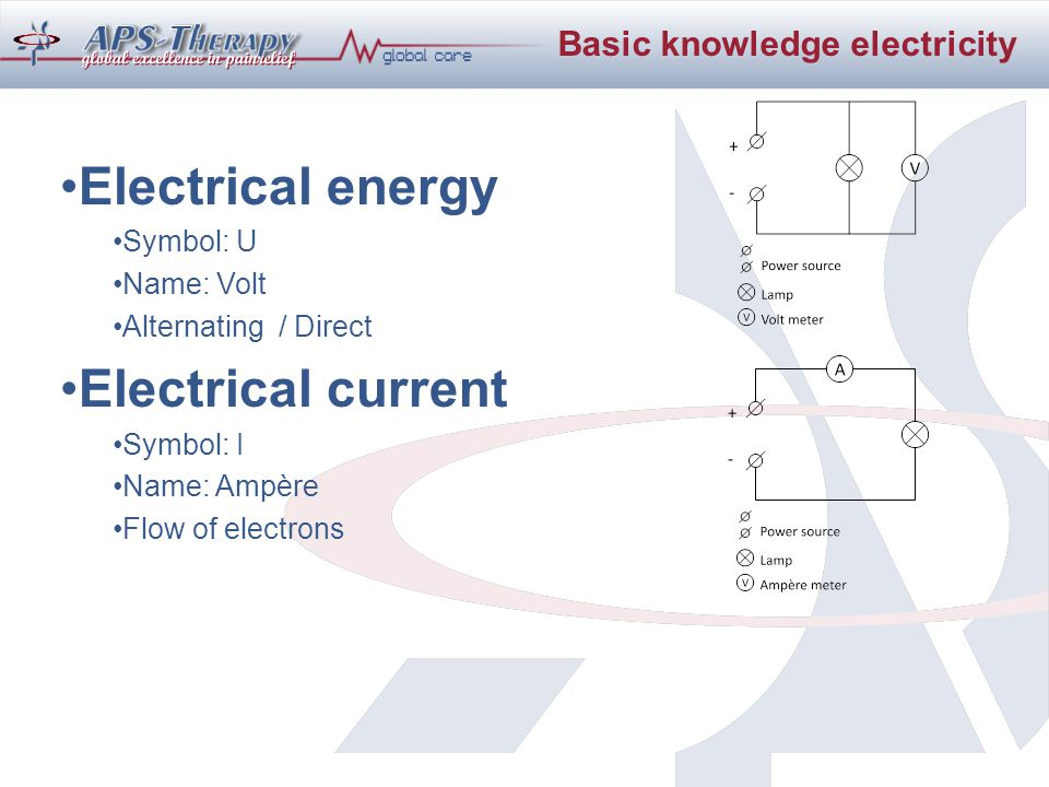 Electrical energy Symbol: U Name: Volt Alternating / Direct Electrical current Symbol: I Name: Ampère Flow of electrons Basic knowledge electricity