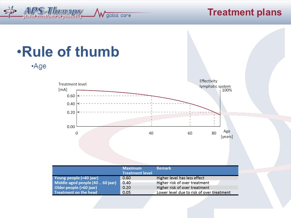Rule of thumb Age Treatment plans