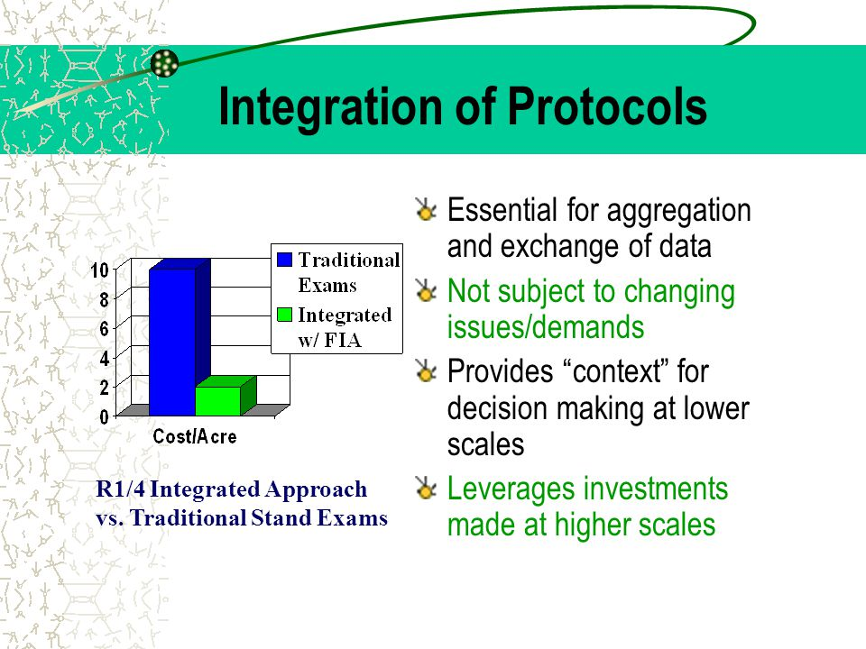 "Integration of Protocols Essential for aggregation and exchange of data Not subject to changing issues/demands Provides ""context"" for decision making"