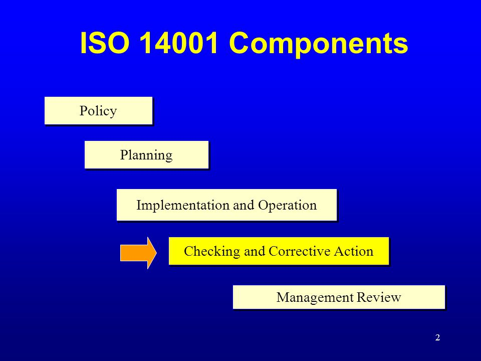 2 ISO 14001 Components Policy Planning Implementation and Operation Checking and Corrective Action Management Review