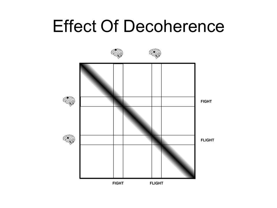 Effect Of Decoherence