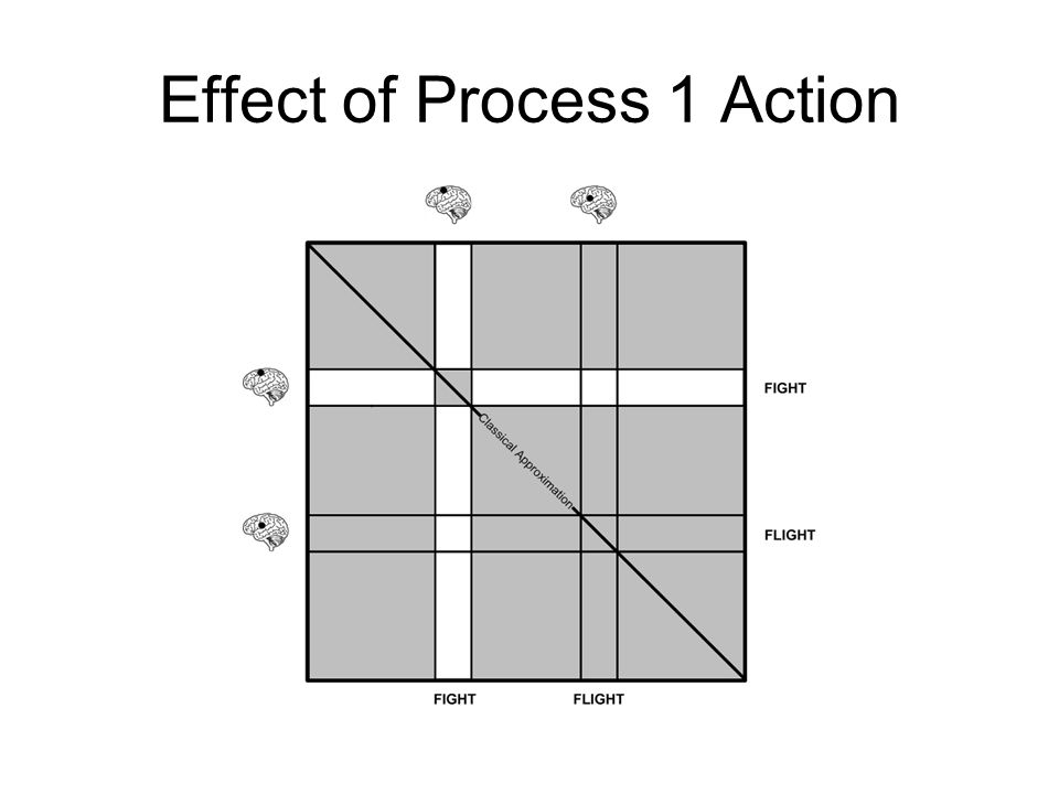 Effect of Process 1 Action