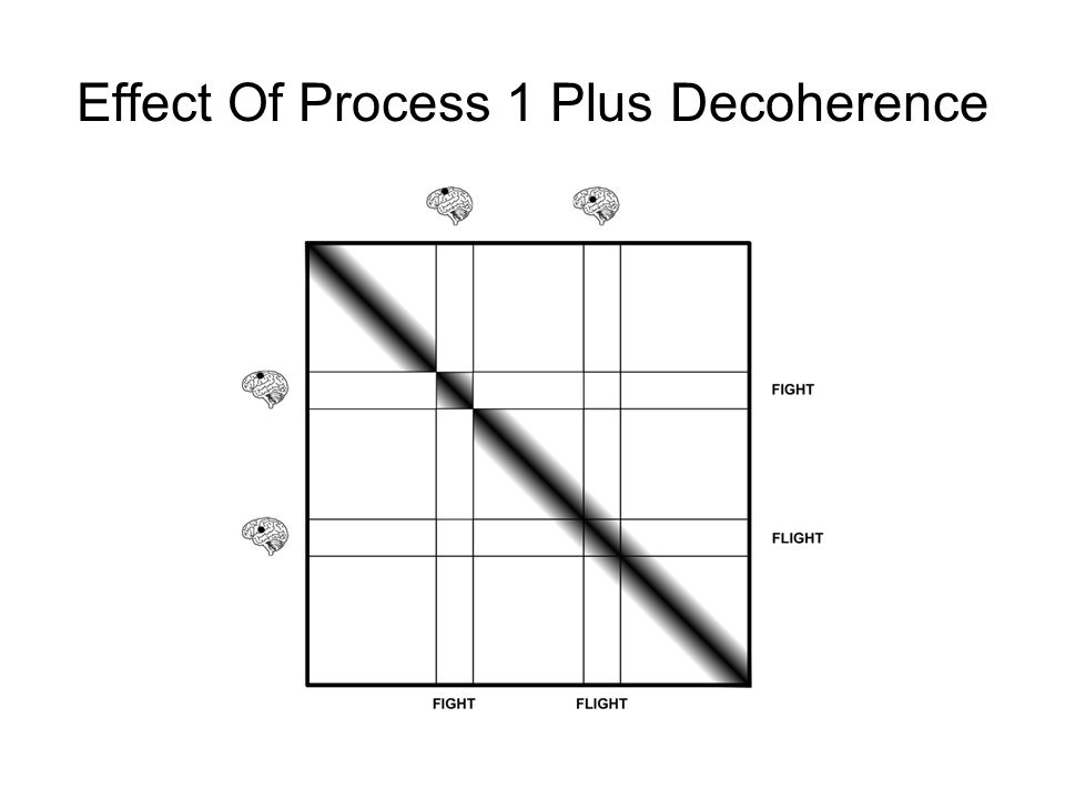 Effect Of Process 1 Plus Decoherence