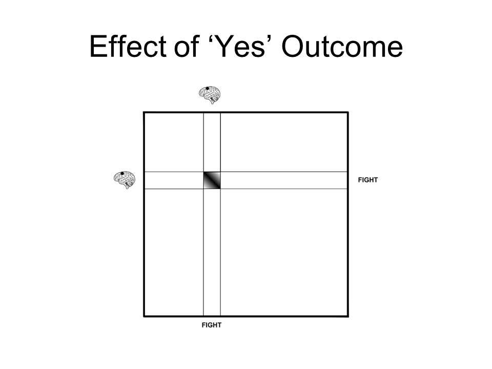 Effect of 'Yes' Outcome