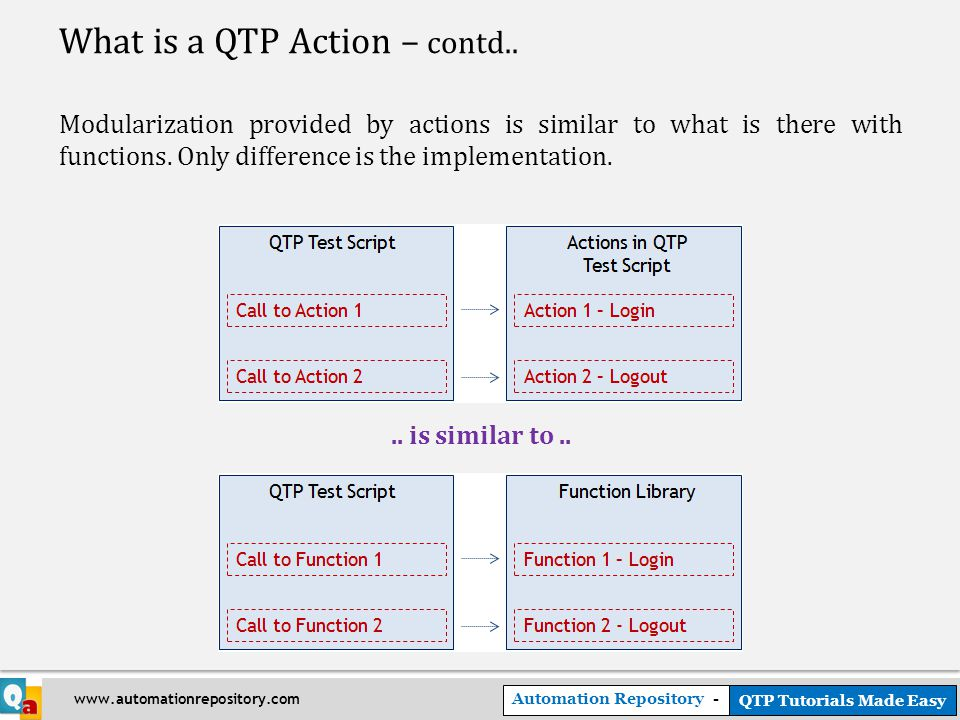 Automation Repository - QTP Tutorials Made Easy www.automationrepository.com What is a QTP Action – contd..