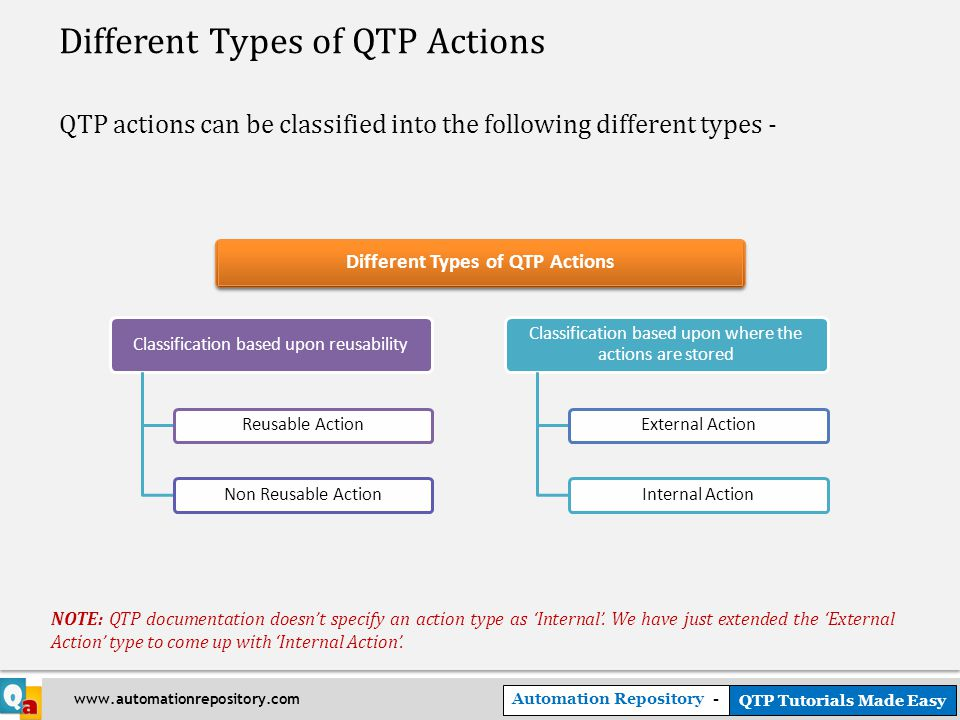 Automation Repository - QTP Tutorials Made Easy www.automationrepository.com Different Types of QTP Actions QTP actions can be classified into the following different types - Different Types of QTP Actions NOTE: QTP documentation doesn't specify an action type as 'Internal'.