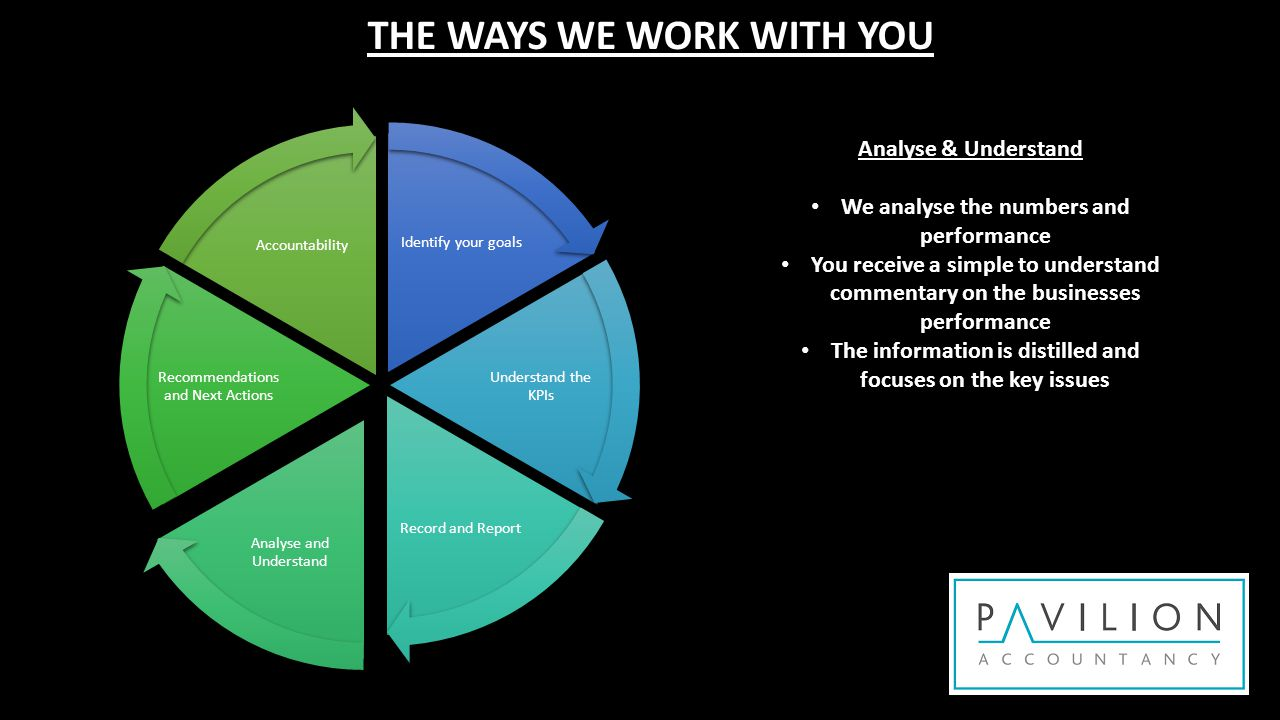 Identify your goals Understand the KPIs Record and Report Analyse and Understand Recommendations and Next Actions Accountability THE WAYS WE WORK WITH YOU Recommendations and Next Actions We provide our professional recommendations based on the performance against KPIs We discuss possible next actions with you We agree on the most crucial next actions to ensure you continue moving towards your goals