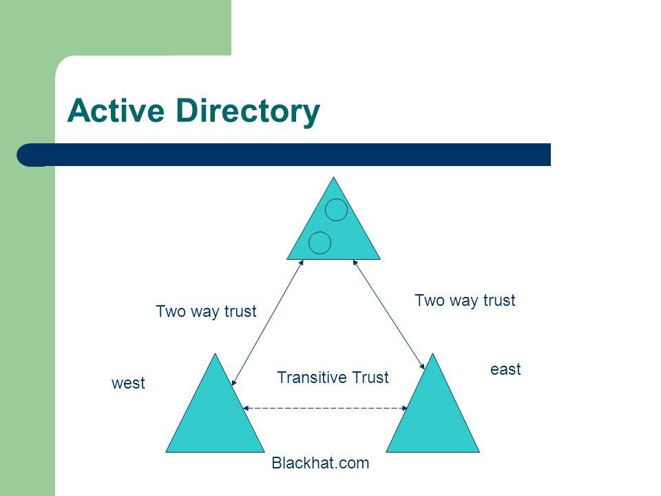 Active Directory Defcon.orgBlackhat.com One way trust Cross link