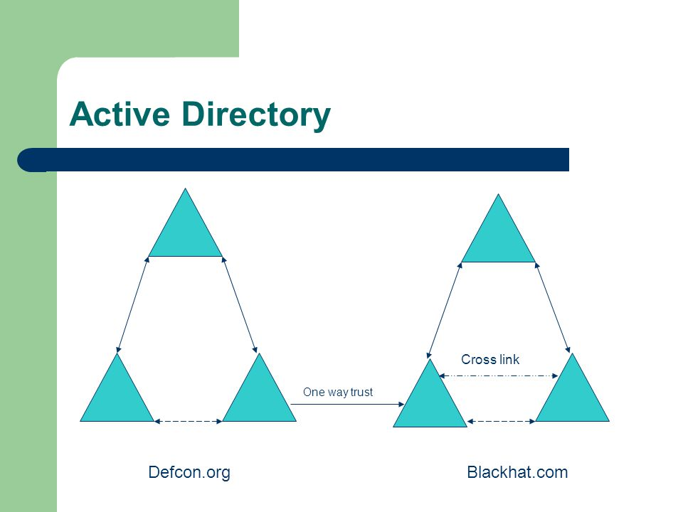 Active Directory Defcon.orgBlackhat.com One way trust Cross link
