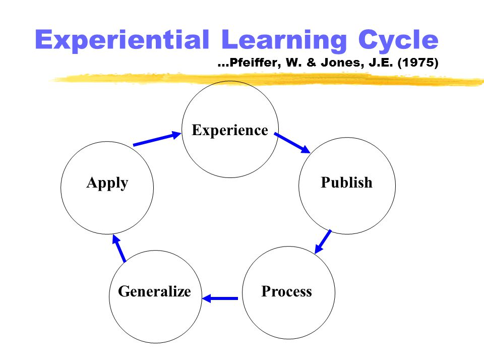 Experiential Learning Cycle …Pfeiffer, W. & Jones, J.E.