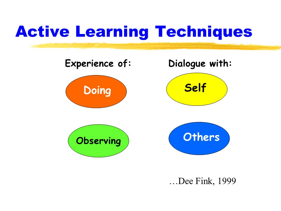 Active Learning Techniques Doing Self Observing Others Experience of:Dialogue with: …Dee Fink, 1999