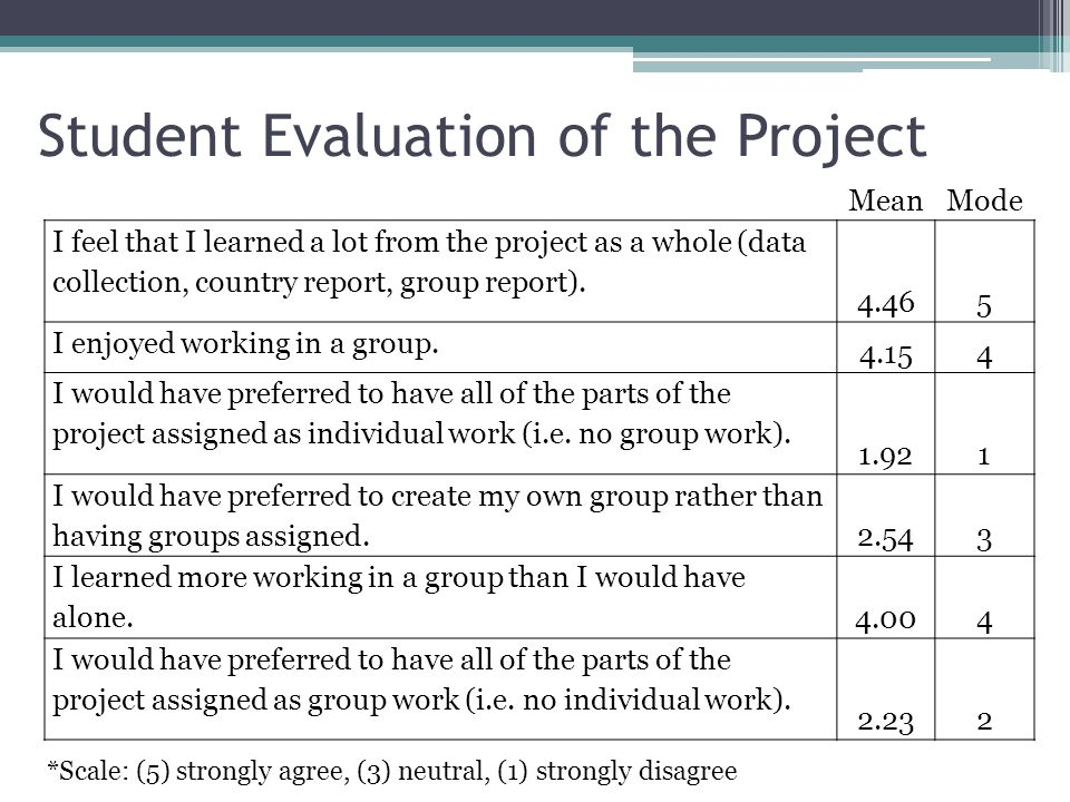 Student Evaluation of the Project MeanMode I feel that I learned a lot from the project as a whole (data collection, country report, group report).