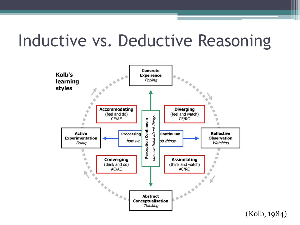Inductive vs. Deductive Reasoning (Kolb, 1984)