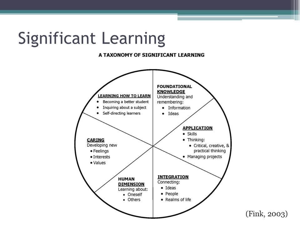 Significant Learning (Fink, 2003)