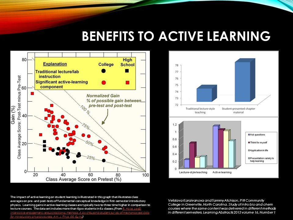 BENEFITS TO ACTIVE LEARNING The impact of active learning on student learning is illustrated in this graph that illustrates class averages on pre- and